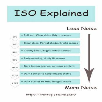 ISO in DSLR photography is important to the quality of your photos.  This chart explains ISO and wh